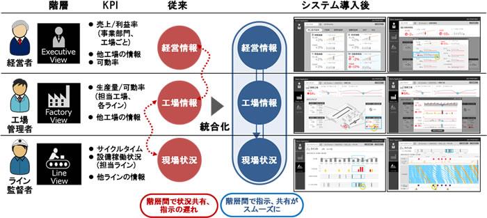[画像]経営・製造ダッシュボードの概念図