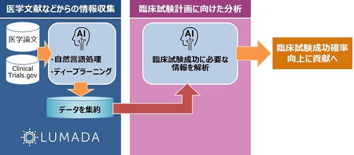 [画像]臨床試験領域における協創の概念図
