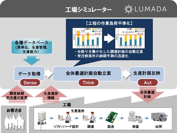 [画像]「工場シミュレーター」の概念図