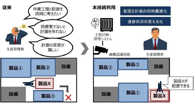 [画像]図1 工程計画立案・管理システムの概要