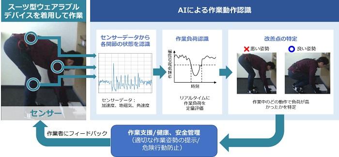 [画像]AIによる作業動作認識と作業者へのフィードバックによる支援の流れ