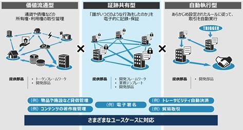 [画像]「ブロックチェーンシステム開発支援サービス」の概要図