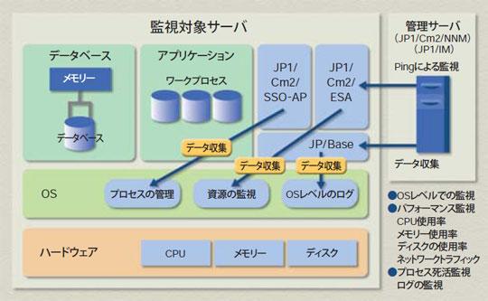 https://www.hitachi.co.jp/Prod/comp/soft1/casestudy/contents/kintetsu-is/images/kintetsu-is_01.jpg