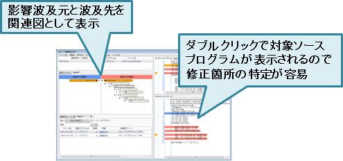 クラウドサービスプラットフォーム Cosminexus:COBOL2002