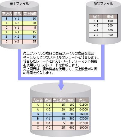 レコード処理機能:拡張ソートマ...