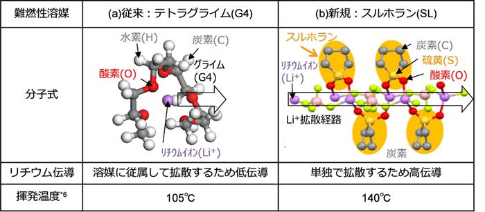 図2 従来および新規電解質の模式図と特徴
