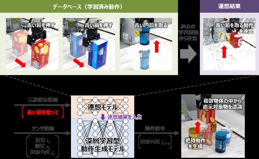 図2 指示対象物と動作を連想する連想技術の仕組み